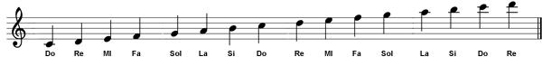 posizione note in chiave di violino